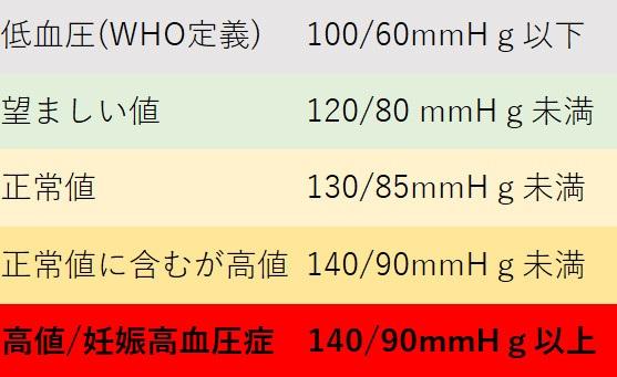 値 正常 血圧 の