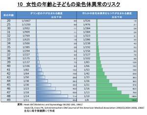 リスクグラフ